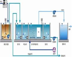 MUST Process (Membrane Using Superior Treatment System) 썸네일